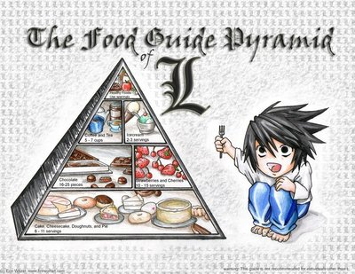 The Food Guide Pyramid of L